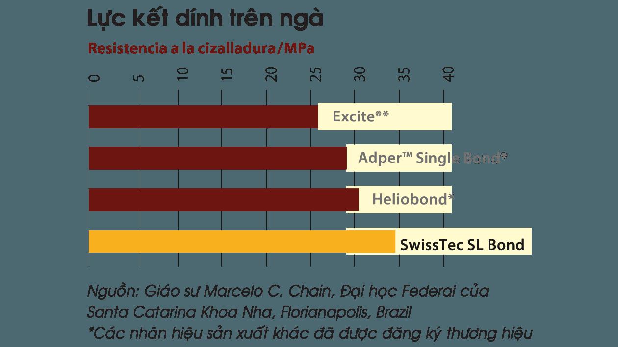 61-6-BondSL-COLTENE