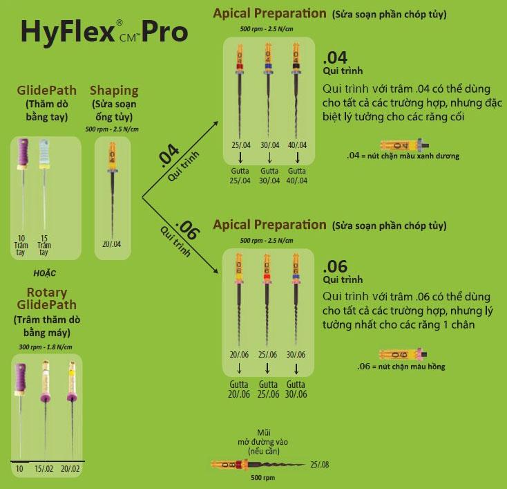 tram Hyflex Pro 2